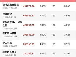 2019中国内地票房破600亿 排名前十影片你看过几部