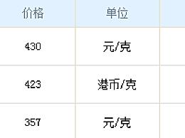 六福黄金今日报价多少钱