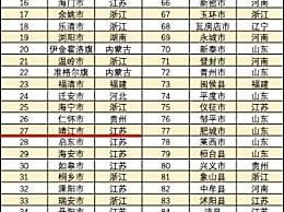 2019全国百强县(市)出炉,江苏23个县市上榜!