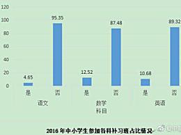 上海养个孩子到初中要花80万 教育投入占大半