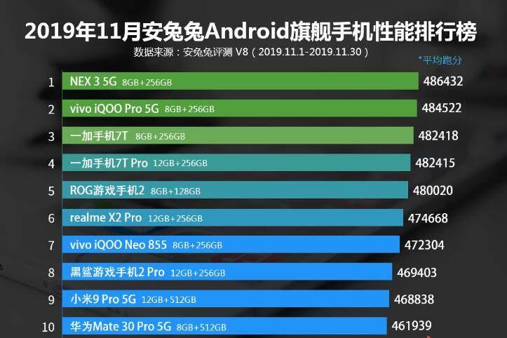 什么安卓手机性能最好?安兔兔安卓手机性能排行榜