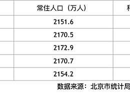 京常住人口连续下降 北漂三年减少近60万人