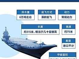 中国双航母时代 山东舰与辽宁舰有何区别