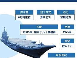 中国双航母时代 中国双航母时代有何意义