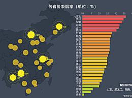 """省级吸烟率排行榜 西南省份或拖全国控烟""""后腿"""""""