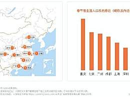 百度地图春运预测 2020年春运人口迁徙整体趋势表现