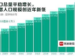 统计局回应出生人口减少 中国人口减幅在下降