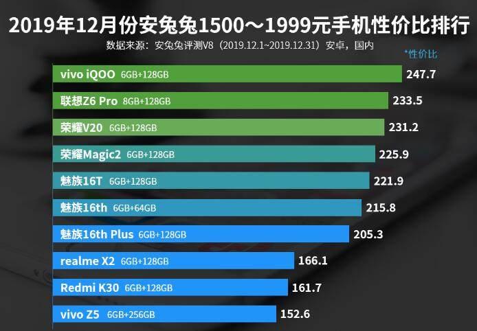 2500以下安卓手机排行_2500元以下手机排行榜