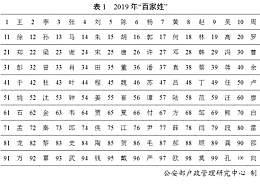 2019年百家姓排名一�[ 使用最多的10��姓名有你的名字�幔�