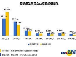 企业招聘需求同比降七成 北京求职激烈18人竞争一个岗位