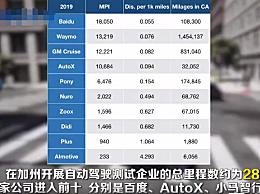 美国2019自动驾驶系统脱离报告出炉:中国四家公司进入前十