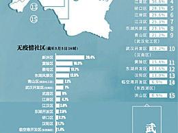 武汉公示无疫情小区社区 无疫情社区最高奖励20万元