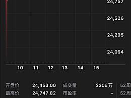 美股大幅高开 道指涨2.52%纳指涨3.38%