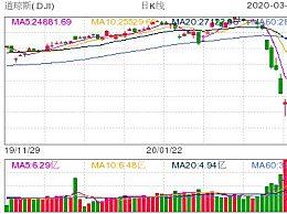 美股道指狂泻1460点 三大指数均跌约5%