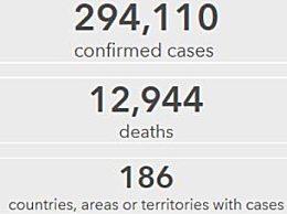 全球累计确诊超30万 全球疫情最新消息