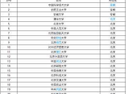 全国211大学排名2020最新!2020全国211大学排名名单一览(实时)