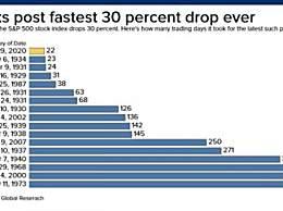 美股创回调纪录 美股创有史以来最快30%回调