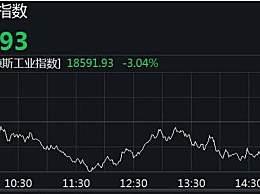 苹果市值跌破万亿 道指盘中跌近千点