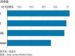 苹果市值跌破万亿 苹果最新市值是多少