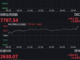 美股再度暴涨 美国三大股指高开后一路向上