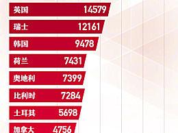 除中国外已有8国确诊病例破万 世界疫情形势图一览
