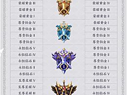 王者荣耀S19赛季段位继承规则段位继承表