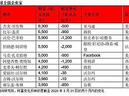 全球富豪两个月损失2.6万亿 马化腾首次成中国首富