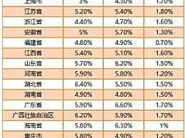 31省份3月CPI出炉 25省份涨幅较3月回升