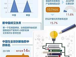 中国国际专利申请量跃居世界第一