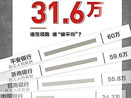 27家上市银行涨薪