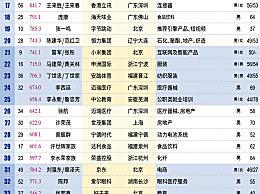 中国百亿富人达315位 马云登顶新财富500富人榜榜首