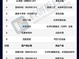 中芯国际获注资160亿