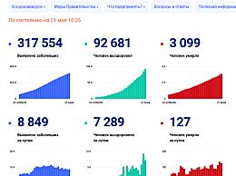 俄罗斯单日新增确诊病例8849例 避