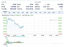 B站市值超过爱奇艺 该股今年迄今累涨81%