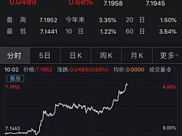 人民币对美元汇率分别跌破7.19和7.17