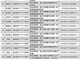 上海首批房地产经纪人黑名单公布
