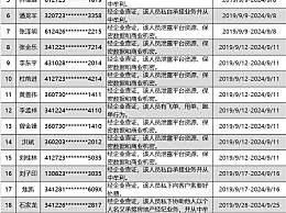 上海首批房地产经纪人黑名单