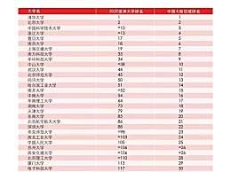23所高校排名亚洲前100