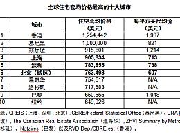全球房价最高十大城市排名出炉