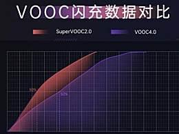 OPPOReno4充电速度快吗