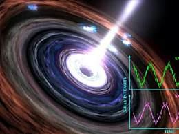 超大质量黑洞心跳