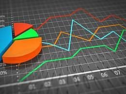 5月经济数据出炉