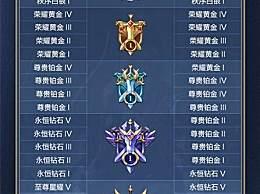 王者荣耀s20赛季段位继承表一览 王者荣耀s20赛季段位继承规则