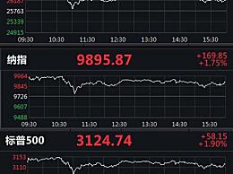 全线三大股指集体收涨
