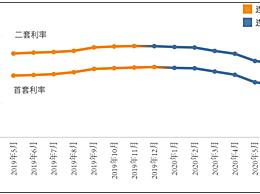 房贷利率连续6月下降
