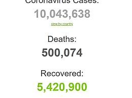 全球确诊病例超1000万例