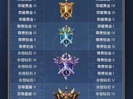王者荣耀s20赛季开始时间