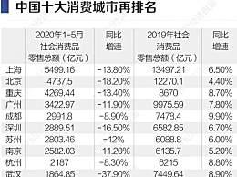 十大消费城市排名 重庆反超广州居第三