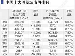 十大消费城市排名