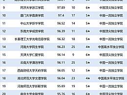 全国大学排名2020最新!校友会2020中国大学教学质量排名